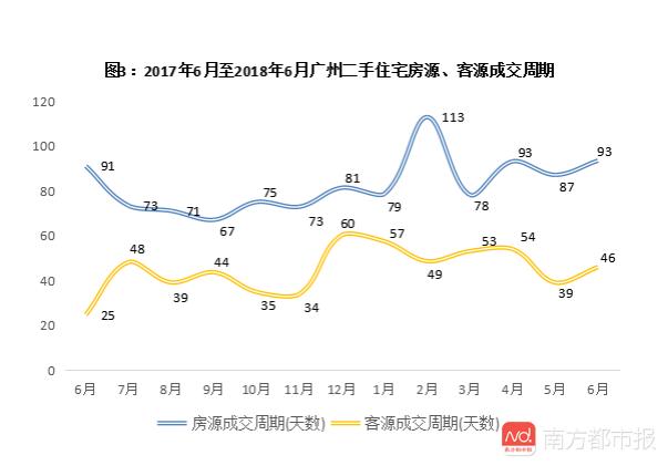 """广州:近4200套二手住宅现价格调整,超7成为""""降价"""""""