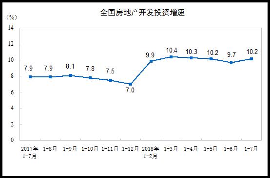 统计局:1-7月商品房销售额增了14.4%!西部地区行情最好