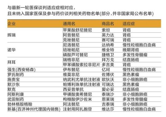 新一轮医保谈判推进 17种外资药和1种国产药符合条件