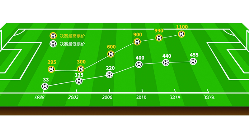 买张世界杯决赛门票要工作多少天?
