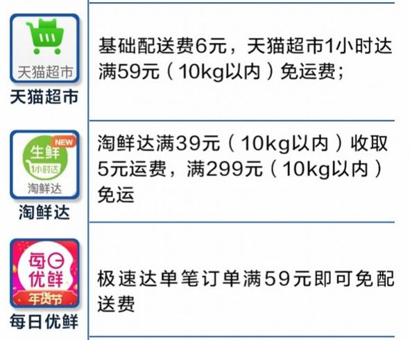 10个线上买菜平台体验:盒马下单拼手速,叮咚买菜没运费