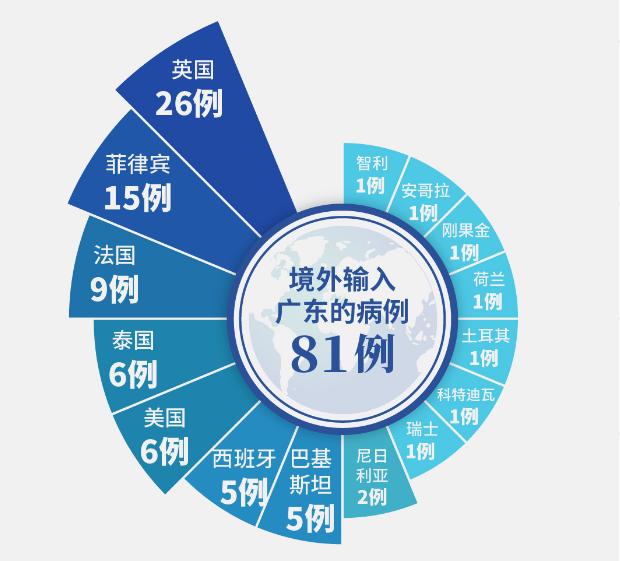 广东新增5例境外输入,深圳1例,为英国输入