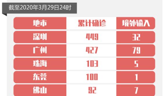 29日广东新增9例境外输入病例,广州7例,深圳2例