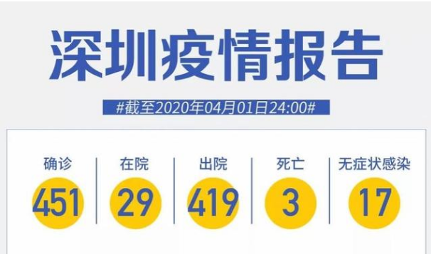 深圳新增2例无症状感染者,分别来自英国和湖北,境外输入零新增