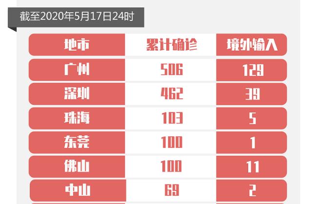 5月17日广东无新增确诊病例 新增1例无症状感染者