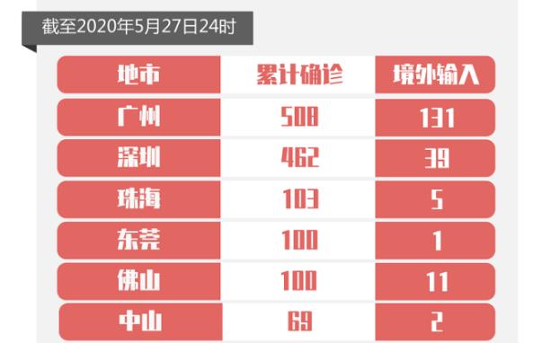 连续4天!27日广东0新增,新增出院1例