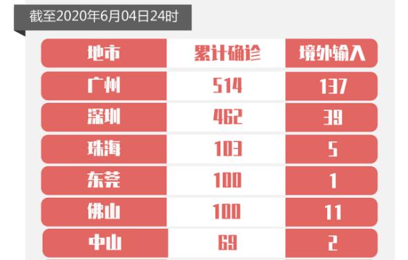 4日广东无新增确诊病例,新增出院1例