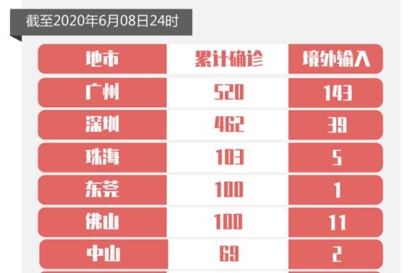 8日广东新增境外输入确诊2例和无症状感染者1例
