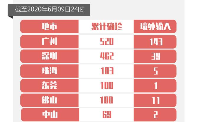 6月9日广东无新增确诊病例 无新增无症状感染者