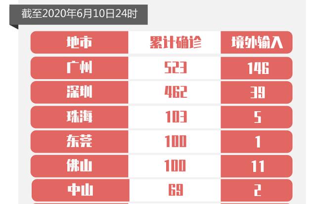 10日广东新增境外输入确诊病例3例和无症状感染者1例