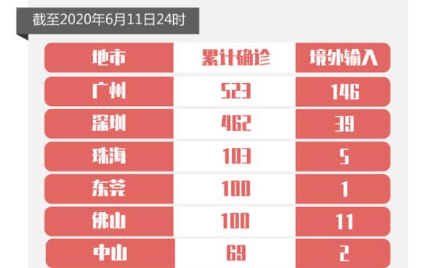 6月11日广东0新增!全球第二波疫情在路上!