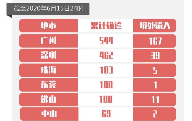 6月15日广东新增境外输入确诊病例3例,均为广州报告