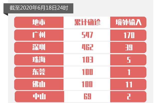 6月18日广东新增境外输入确诊病例3例