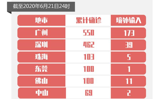 6月21日广东无新增确诊病例,无新增无症状感染者
