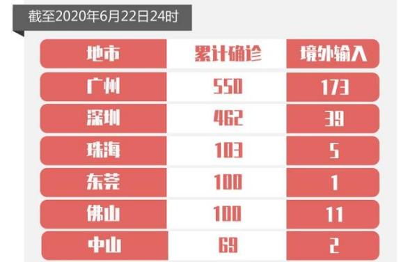广东省6月22日无新增病例,新增出院5例