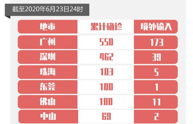 6月23日广东省无新增确诊病例和无症状感染者