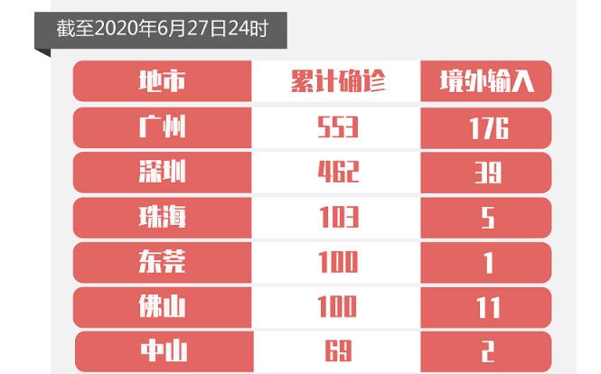 6月27日广东省无新增确诊病例和无症状感染者