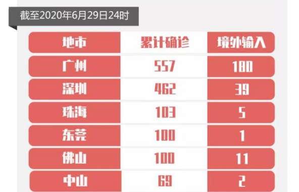 6月29日广东新增4例境外输入确诊病例