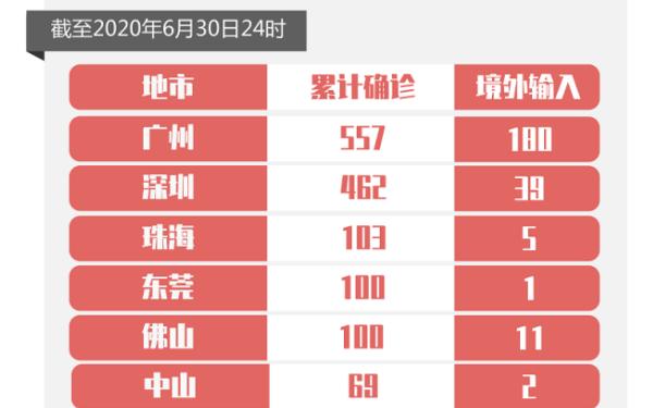 6月30日广东新增境外输入无症状感染者2例