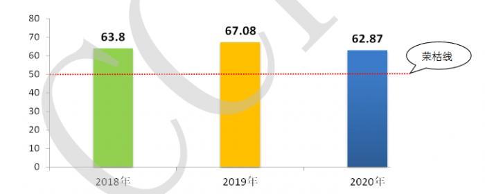 2020年便利店景气指数创近三年新低