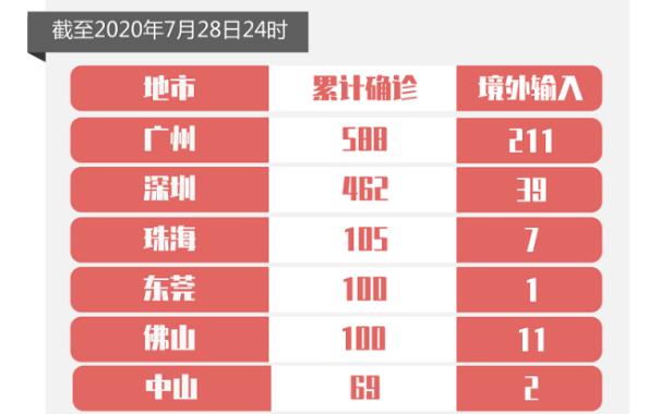 7月28日广东省新增境外输入确诊病例2例