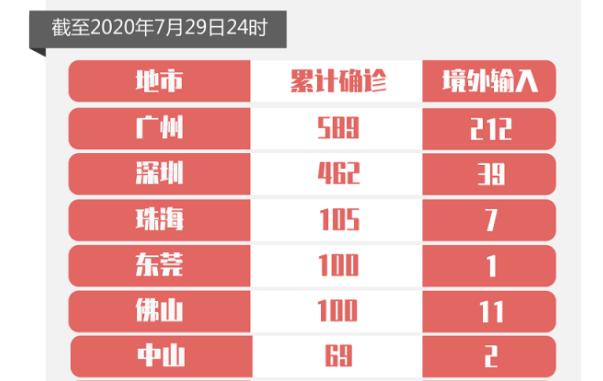 7月29日广东新增境外输入确诊病例1例