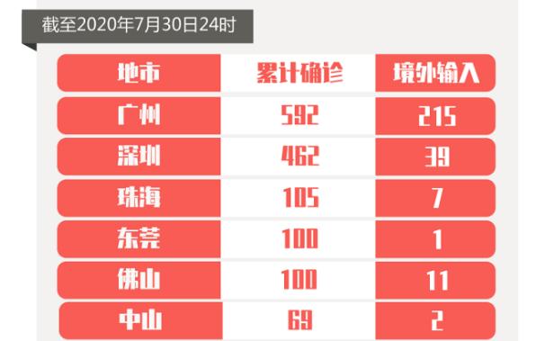 7月30日广东新增境外输入确诊病例3例和境外输入无症状感染者4例