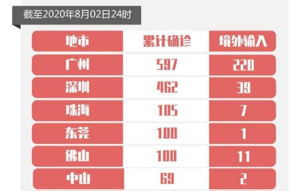 广东2日新增境外输入确诊病例1例,新增出院3例