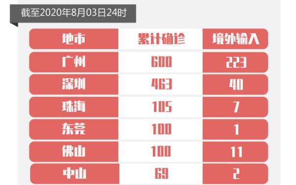 8月3日广东新增境外输入确诊4例,广州3例深圳1例