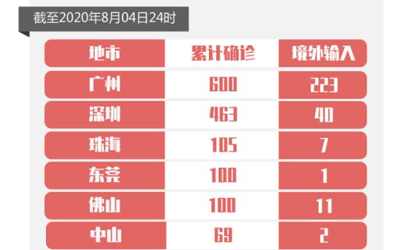 8月4日广东新增境外输入无症状感染者4例,其中深圳1例