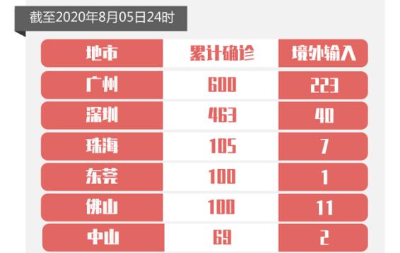 8月5日广东新增境外输入无症状感染者3例