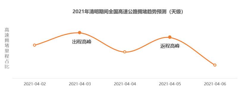 【网络中国节清明】清明高速拥堵预计比去年上涨47%,莞深驾车路线最热